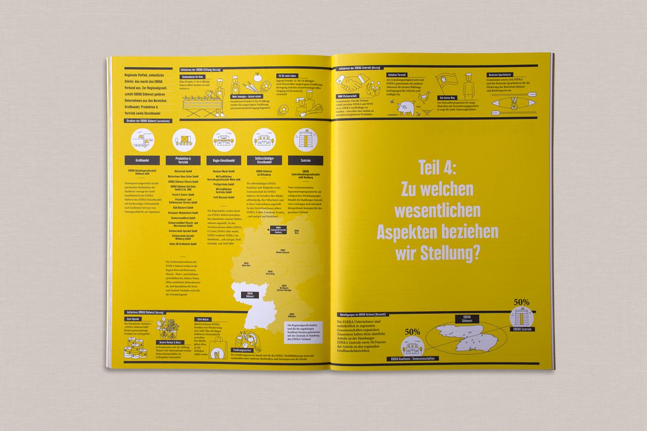 studiododo EDEKA SÜDWEST Infografiken