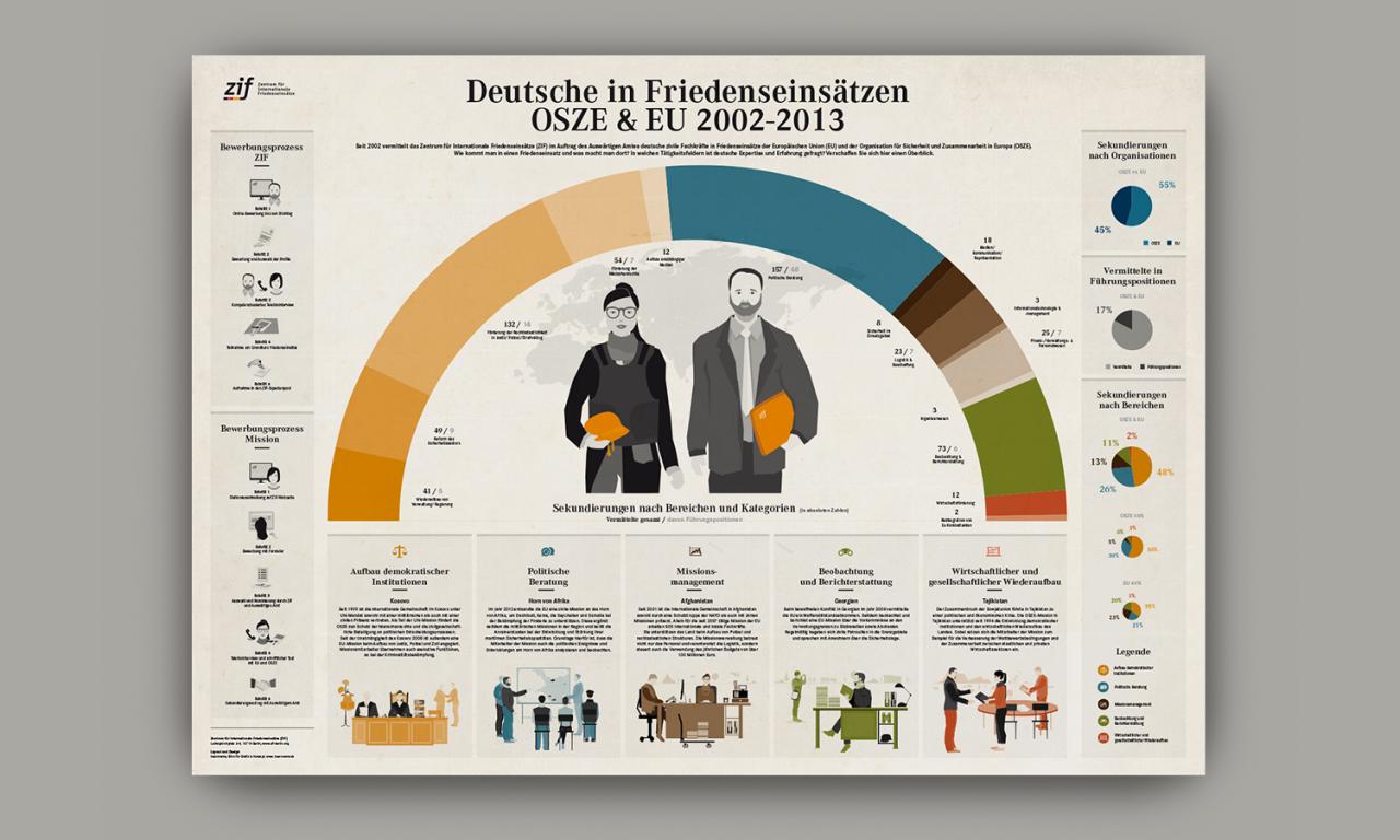 studiododo zif – Deutsche in Friedenseinsätzen